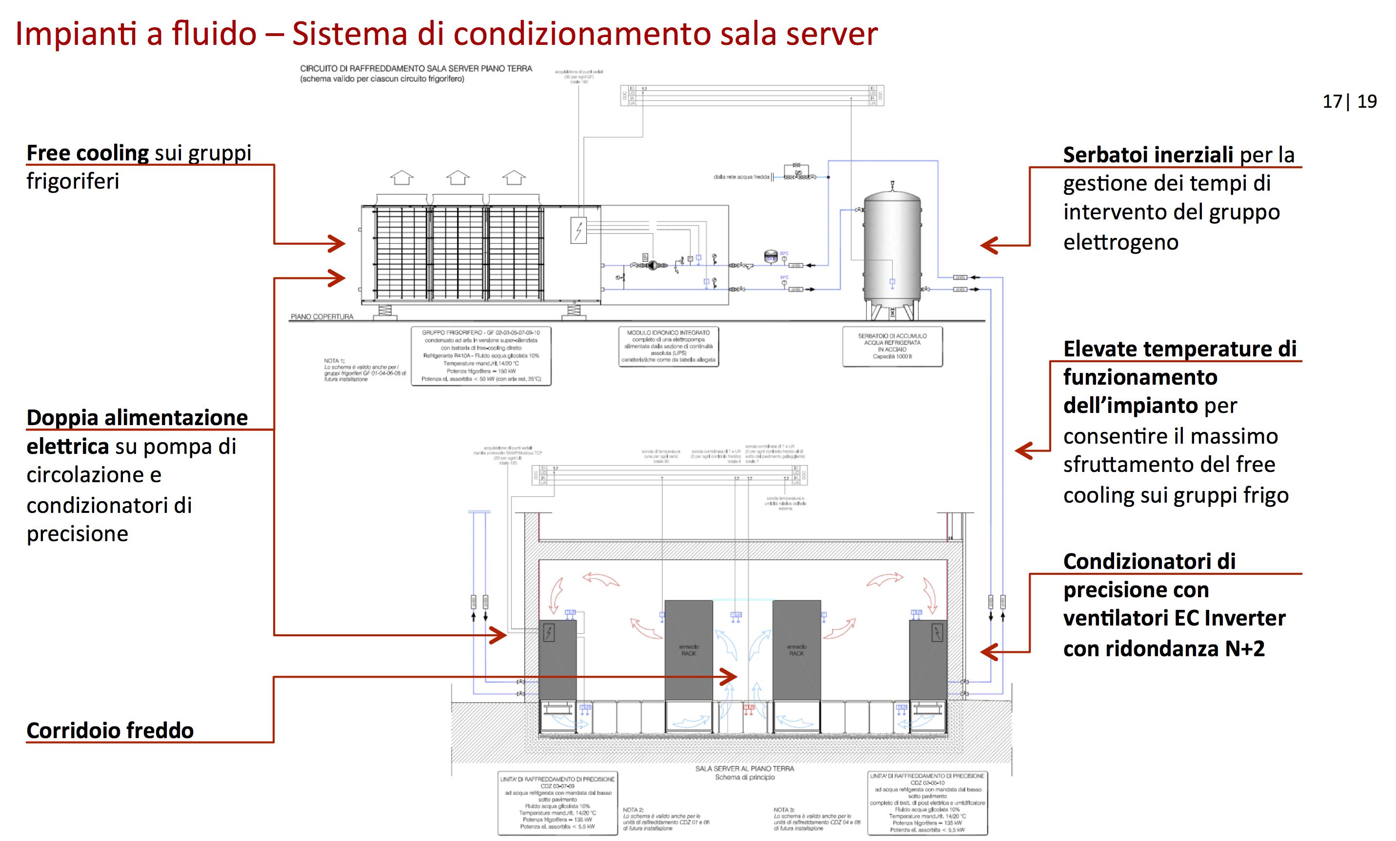 Schema Collegamento Gruppo Frigo : Recas il sistema di condizionamento